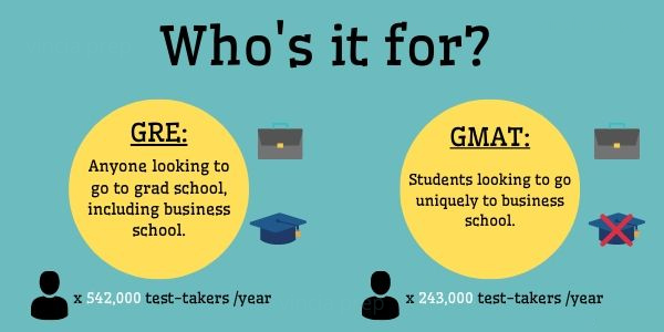Image breaking down the differences between the GMAT and GRE.