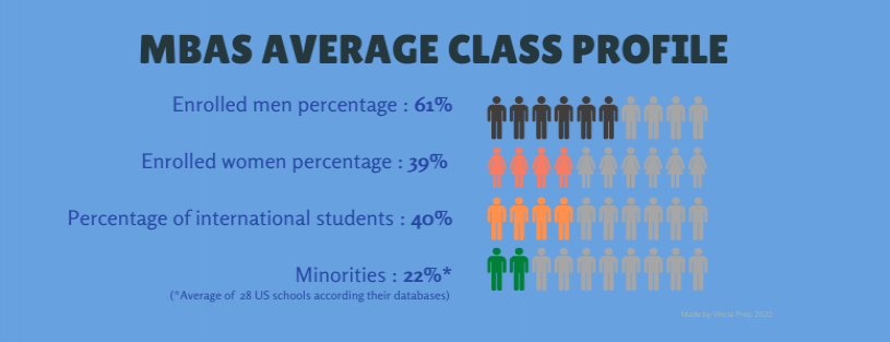 Infographic: MBAs average class profile