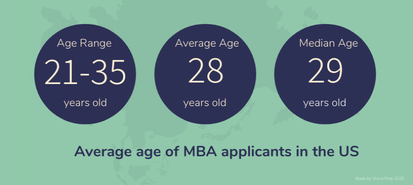Chart showing Average age of MBA applicants in the US